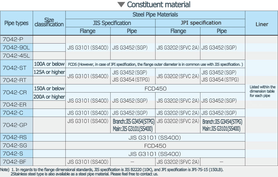 lining_pipe_constituent_material