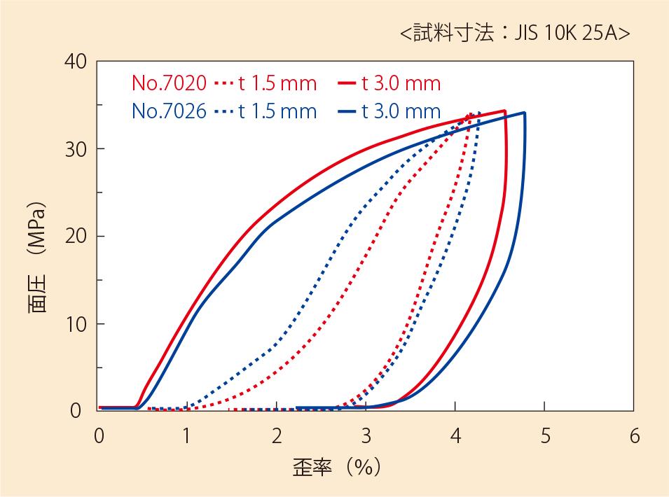 バルカロンの圧縮復元特性(No.7020/7026)