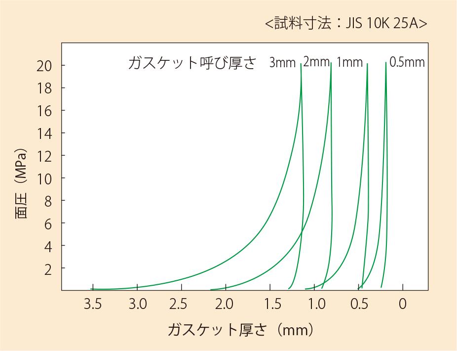 バルフロンソフトシートの圧縮復元特性(No.7GP66