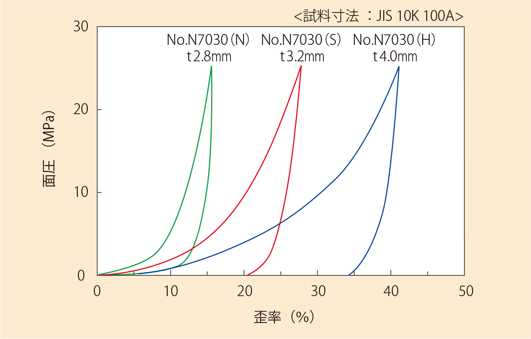 圧縮復元特性(No.N7030)
